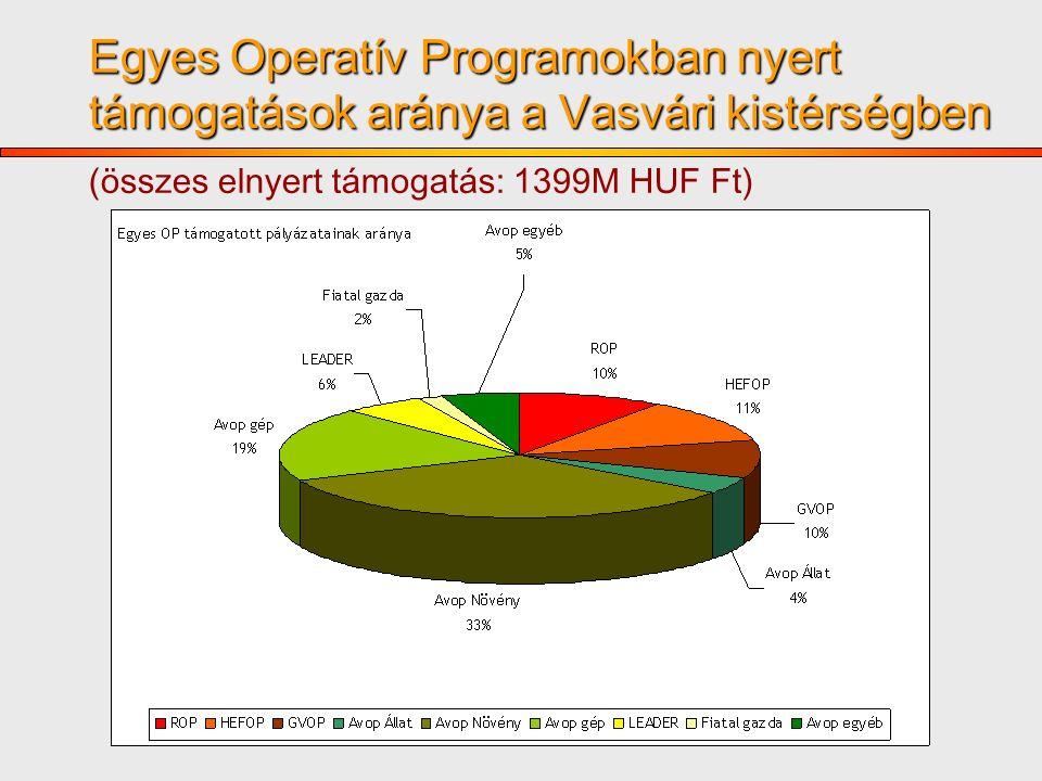 Egyes Operatív Programokban nyert támogatások aránya a Vasvári kistérségben Egyes Operatív Programokban nyert támogatások aránya a Vasvári kistérségben (összes elnyert támogatás: 1399M HUF Ft) 