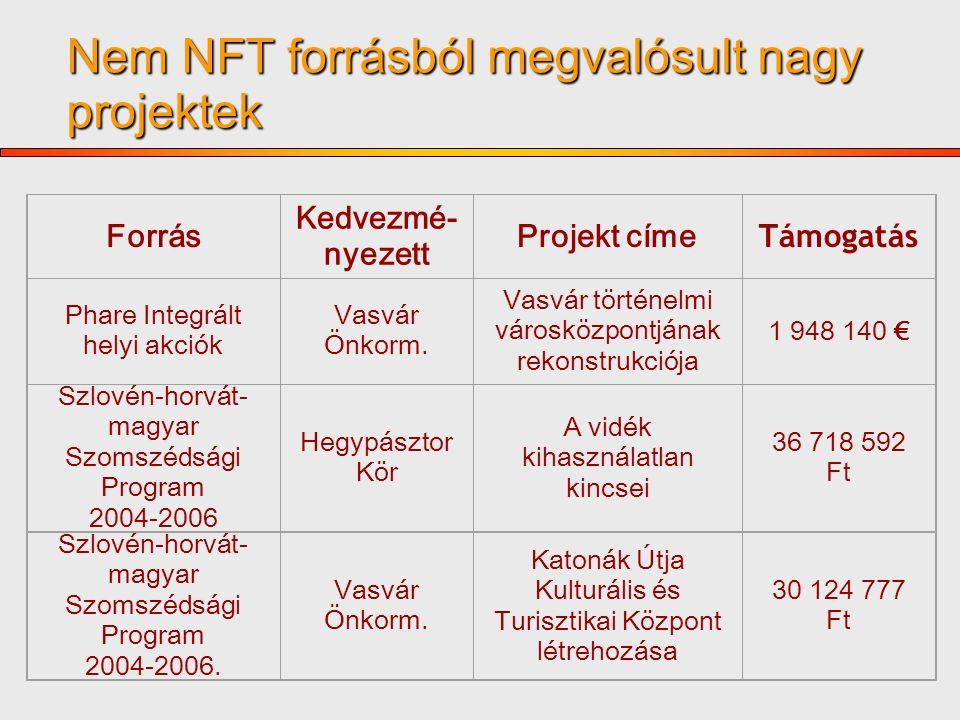 Nem NFT forrásból megvalósult nagy projektek Forrás Kedvezmé- nyezett Projekt címe Támogatás Phare Integrált helyi akciók Vasvár Önkorm.