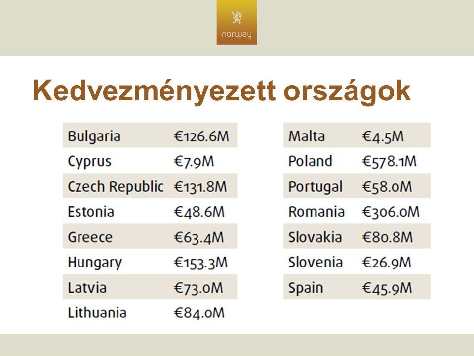 Kedvezményezett országok