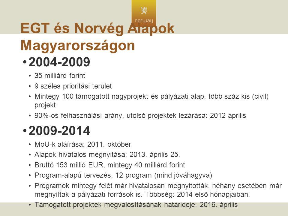 EGT és Norvég Alapok Magyarországon 2004-2009 35 milliárd forint 9 széles prioritási terület Mintegy 100 támogatott nagyprojekt és pályázati alap, több száz kis (civil) projekt 90%-os felhasználási arány, utolsó projektek lezárása: 2012 április 2009-2014 MoU-k aláírása: 2011.