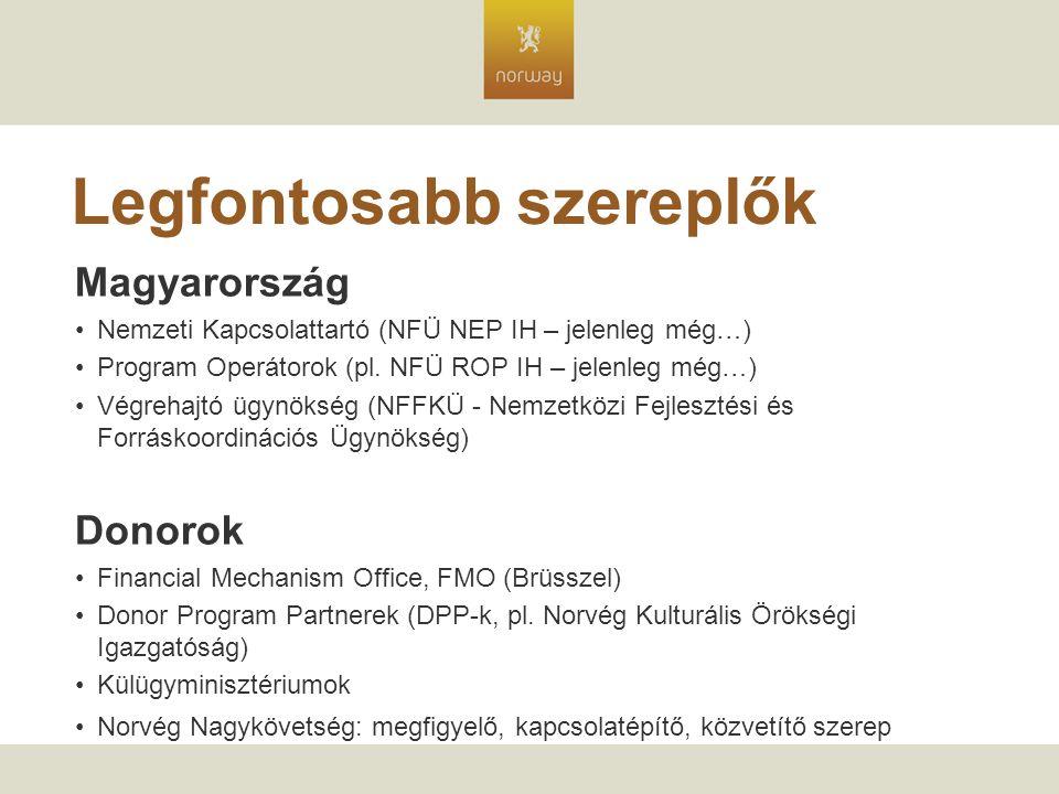 Legfontosabb szereplők Magyarország Nemzeti Kapcsolattartó (NFÜ NEP IH – jelenleg még…) Program Operátorok (pl.