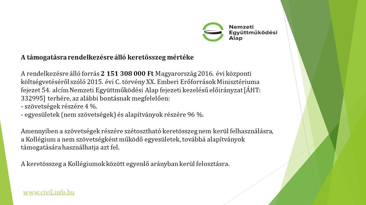 A támogatásra rendelkezésre álló keretösszeg mértéke A rendelkezésre álló forrás 2 151 308 000 Ft Magyarország 2016.