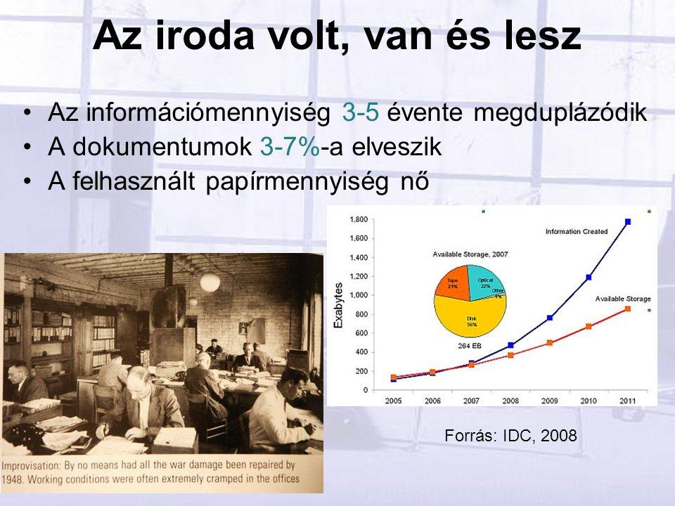 Az iroda volt, van és lesz Az információmennyiség 3-5 évente megduplázódik A dokumentumok 3-7%-a elveszik A felhasznált papírmennyiség nő Forrás: IDC, 2008