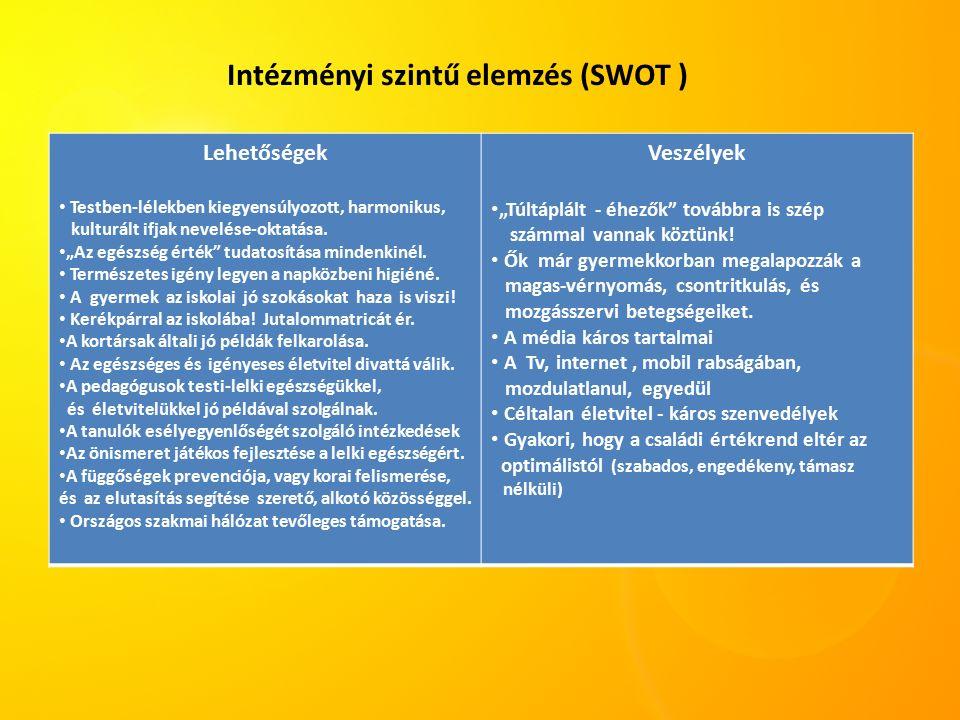 Szervezetfejlesztés az egészségért az oktatási nevelési törvény előírásainak megfelelően.