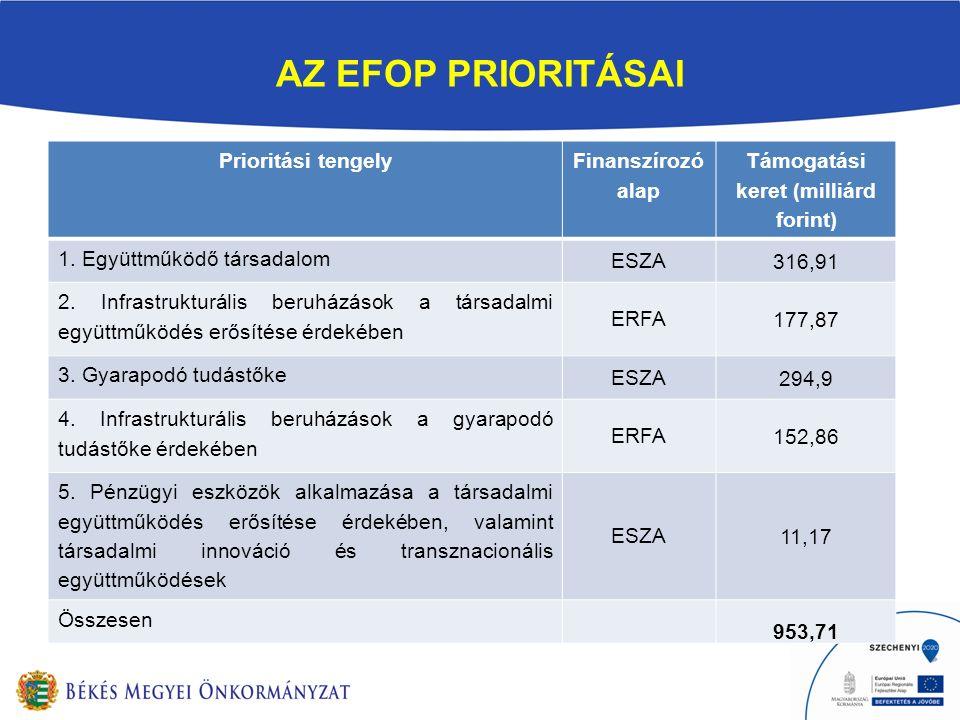 AZ EFOP PRIORITÁSAI PRIORITÁSOK: Prioritási tengely Finanszírozó alap Támogatási keret (milliárd forint) 1. Együttműködő társadalom ESZA 316,91 2. Inf