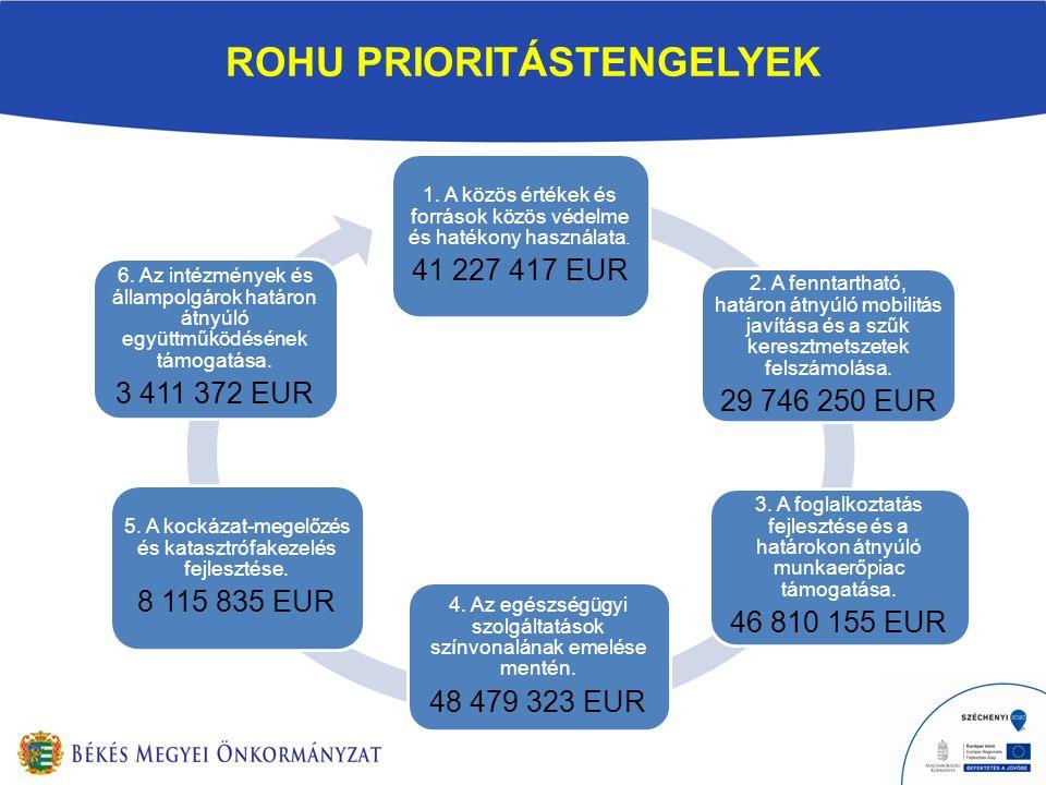 ROHU PRIORITÁSTENGELYEK 1. A közös értékek és források közös védelme és hatékony használata. 41 227 417 EUR 2. A fenntartható, határon átnyúló mobilit