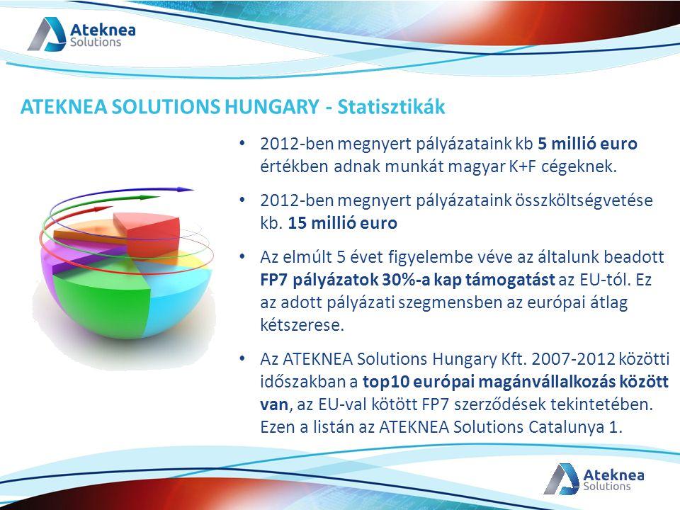 2012-ben megnyert pályázataink kb 5 millió euro értékben adnak munkát magyar K+F cégeknek. 2012-ben megnyert pályázataink összköltségvetése kb. 15 mil