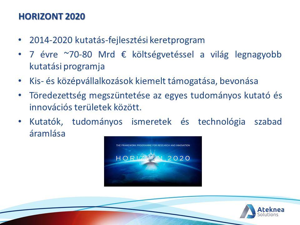 HORIZONT 2020 2014-2020 kutatás-fejlesztési keretprogram 7 évre ~70-80 Mrd € költségvetéssel a világ legnagyobb kutatási programja Kis- és középvállal