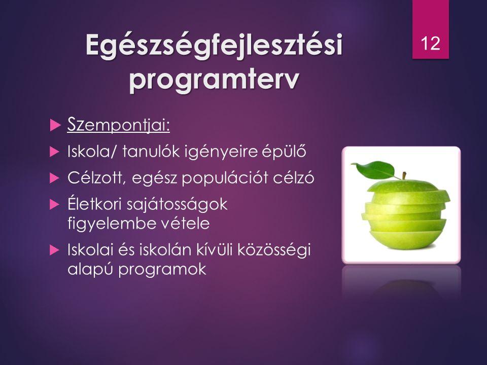Egészségfejlesztési programterv  Sz empontjai:  Iskola/ tanulók igényeire épülő  Célzott, egész populációt célzó  Életkori sajátosságok figyelembe