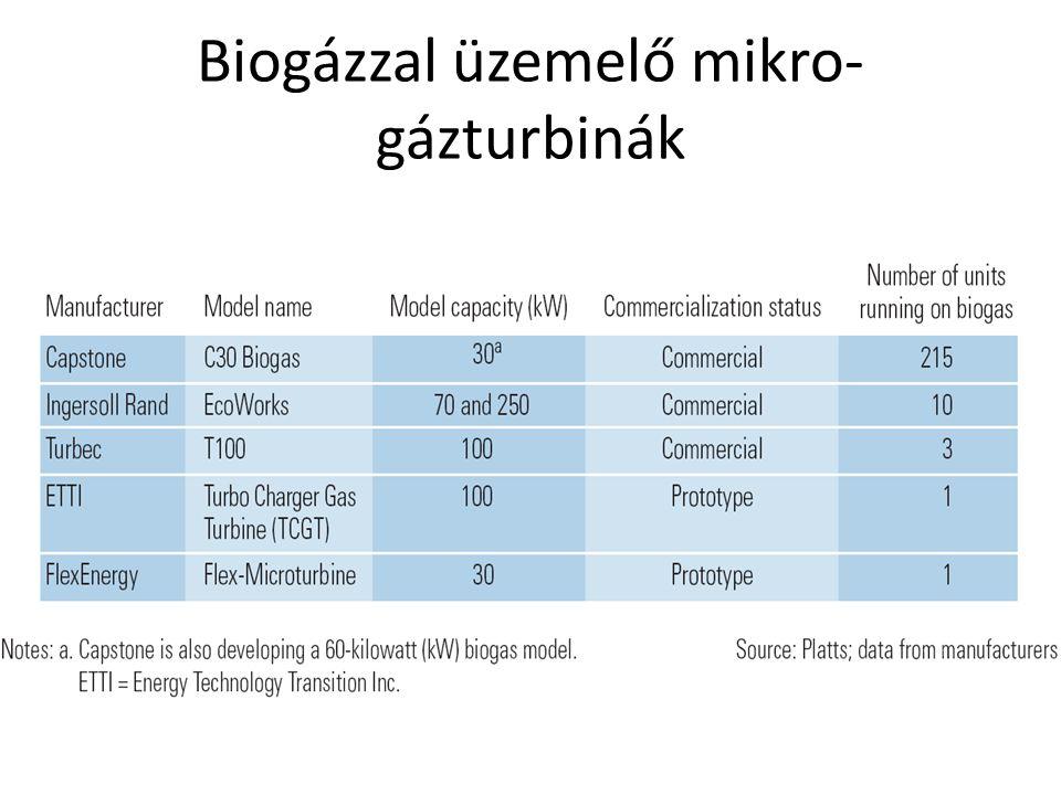 Biogázzal üzemelő mikro- gázturbinák