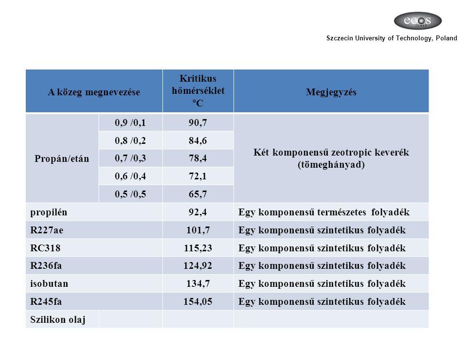A közeg megnevezése Kritikus hőmérséklet ºC Megjegyzés Propán/etán 0,9 /0,190,7 Két komponensű zeotropic keverék (tömeghányad) 0,8 /0,284,6 0,7 /0,378,4 0,6 /0,472,1 0,5 /0,565,7 propilén92,4Egy komponensű természetes folyadék R227ae101,7Egy komponensű szintetikus folyadék RC318115,23Egy komponensű szintetikus folyadék R236fa124,92Egy komponensű szintetikus folyadék isobutan134,7Egy komponensű szintetikus folyadék R245fa154,05Egy komponensű szintetikus folyadék Szilikon olaj Szczecin University of Technology, Poland