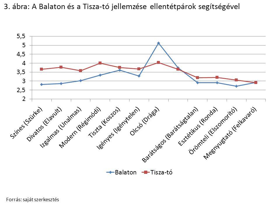 3. ábra: A Balaton és a Tisza-tó jellemzése ellentétpárok segítségével Forrás: saját szerkesztés