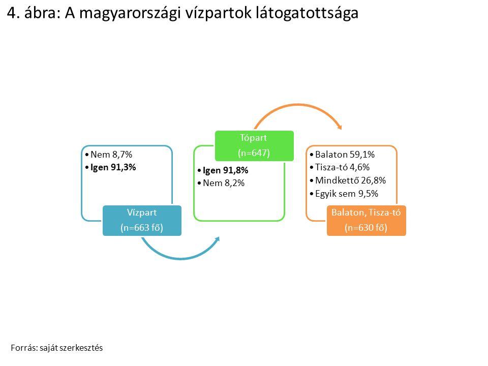 4. ábra: A magyarországi vízpartok látogatottsága Forrás: saját szerkesztés Nem 8,7% Igen 91,3% Vízpart (n=663 fő) Igen 91,8% Nem 8,2% Tópart (n=647)