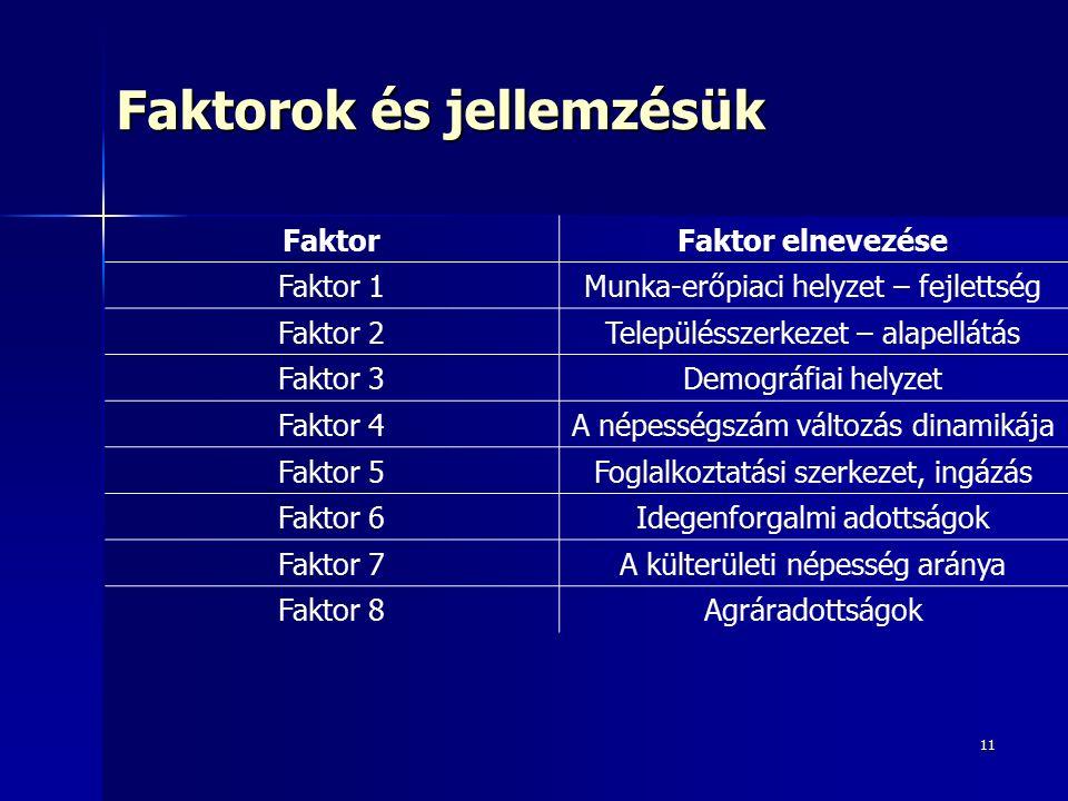 11 Faktorok és jellemzésük FaktorFaktor elnevezése Faktor 1Munka-erőpiaci helyzet – fejlettség Faktor 2Településszerkezet – alapellátás Faktor 3Demográfiai helyzet Faktor 4A népességszám változás dinamikája Faktor 5Foglalkoztatási szerkezet, ingázás Faktor 6Idegenforgalmi adottságok Faktor 7A külterületi népesség aránya Faktor 8Agráradottságok