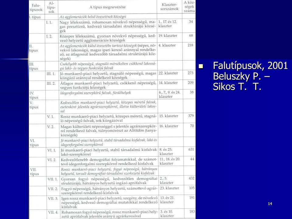 14 Falutípusok, 2001 Beluszky P. – Sikos T. T. Falutípusok, 2001 Beluszky P. – Sikos T. T.