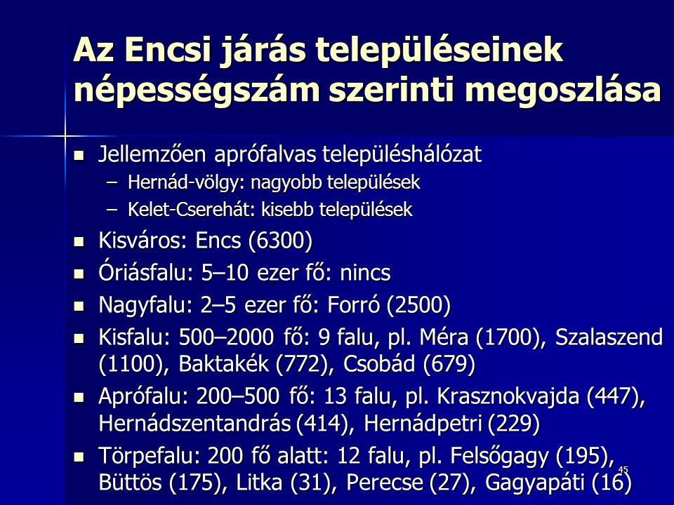 45 Az Encsi járás településeinek népességszám szerinti megoszlása Jellemzően aprófalvas településhálózat Jellemzően aprófalvas településhálózat –Hernád-völgy: nagyobb települések –Kelet-Cserehát: kisebb települések Kisváros: Encs (6300) Kisváros: Encs (6300) Óriásfalu: 5–10 ezer fő: nincs Óriásfalu: 5–10 ezer fő: nincs Nagyfalu: 2–5 ezer fő: Forró (2500) Nagyfalu: 2–5 ezer fő: Forró (2500) Kisfalu: 500–2000 fő: 9 falu, pl.