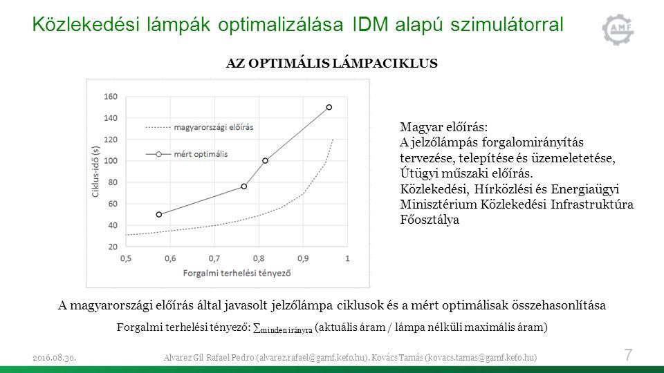 Közlekedési lámpák optimalizálása IDM alapú szimulátorral AZ OPTIMÁLIS LÁMPACIKLUS A magyarországi előírás által javasolt jelzőlámpa ciklusok és a mért optimálisak összehasonlítása Forgalmi terhelési tényező: ∑ minden irányra (aktuális áram / lámpa nélküli maximális áram) 2016.08.30.Alvarez Gil Rafael Pedro (alvarez.rafael@gamf.kefo.hu), Kovács Tamás (kovacs.tamas@gamf.kefo.hu) 7 Magyar előírás: A jelzőlámpás forgalomirányítás tervezése, telepítése és üzemeletetése, Útügyi műszaki előírás.