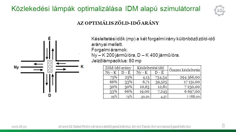 Közlekedési lámpák optimalizálása IDM alapú szimulátorral AZ OPTIMÁLIS ZÖLD-IDŐ ARÁNY 2016.08.30.Alvarez Gil Rafael Pedro (alvarez.rafael@gamf.kefo.hu), Kovács Tamás (kovacs.tamas@gamf.kefo.hu) 8 Zöld-idő arányKésleltetési idő Összes késleltetés Ny - KD - ÉNy - KD - É 75%25%4,15734,34294 566,00 66%33%6,7139,52517 151,00 50% 10,6312,817 250,00 33%66%19,007,2456 697,00 25%75%30,204,377 788,00 Késleltetési idők (mp) a két forgalmi irány különböző zöld-idő arányai mellett.