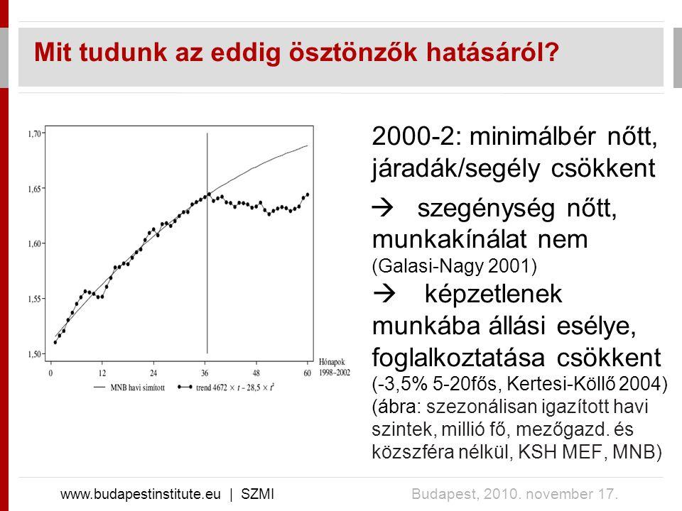 Mit tudunk az eddig ösztönzők hatásáról? www.budapestinstitute.eu | SZMI Budapest, 2010. november 17. 2000-2: minimálbér nőtt, járadák/segély csökkent