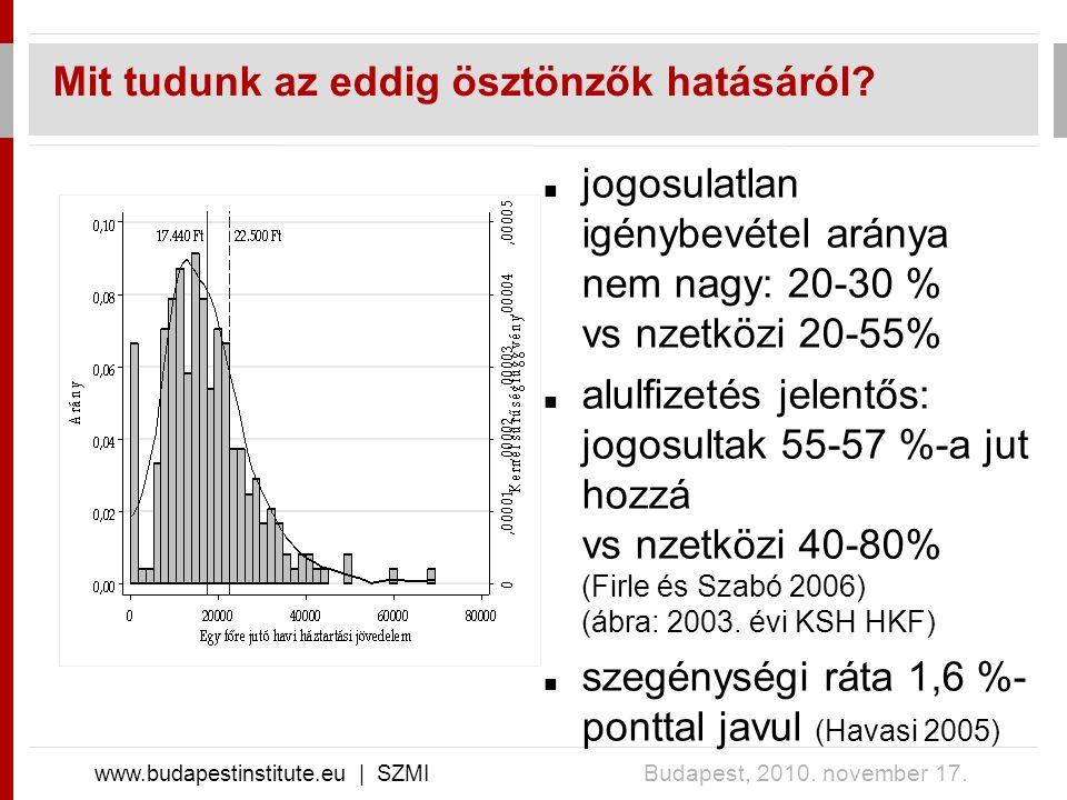 Mit tudunk az eddig ösztönzők hatásáról? www.budapestinstitute.eu | SZMI Budapest, 2010. november 17. jogosulatlan igénybevétel aránya nem nagy: 20-30