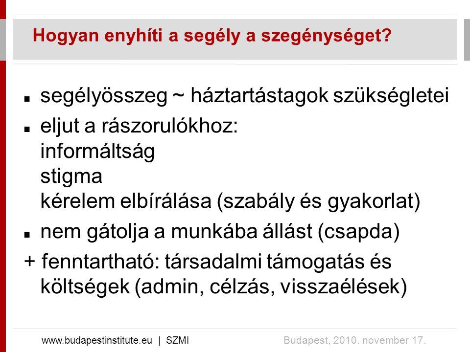 Hogyan enyhíti a segély a szegénységet. www.budapestinstitute.eu | SZMI Budapest, 2010.