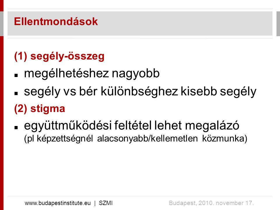 Ellentmondások www.budapestinstitute.eu | SZMI Budapest, 2010. november 17. (1) segély-összeg megélhetéshez nagyobb segély vs bér különbséghez kisebb