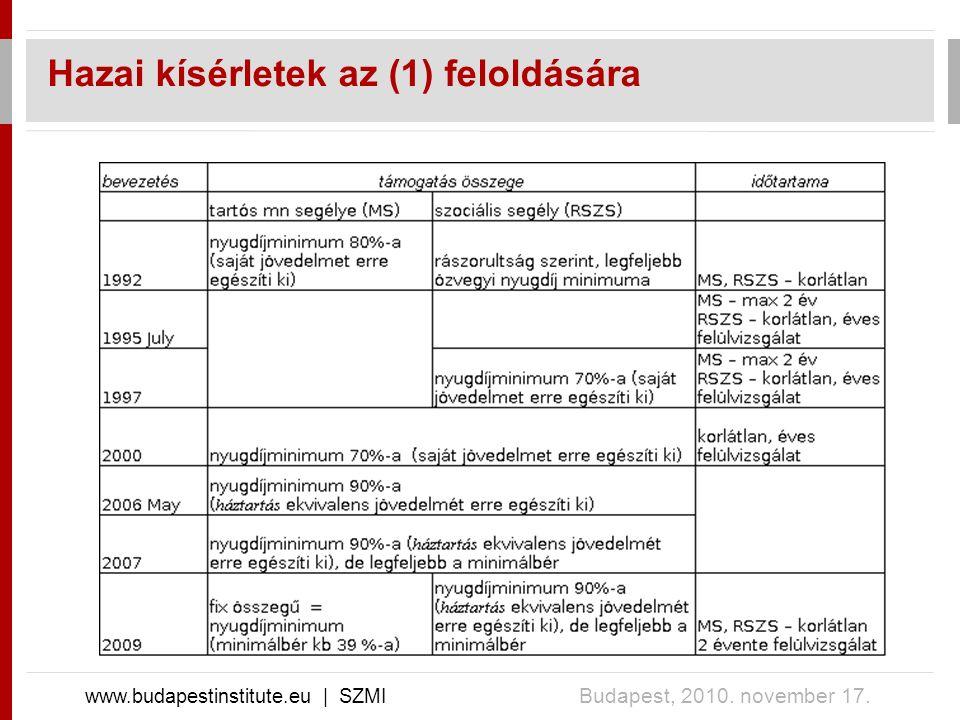 Hazai kísérletek az (1) feloldására www.budapestinstitute.eu | SZMI Budapest, 2010. november 17.