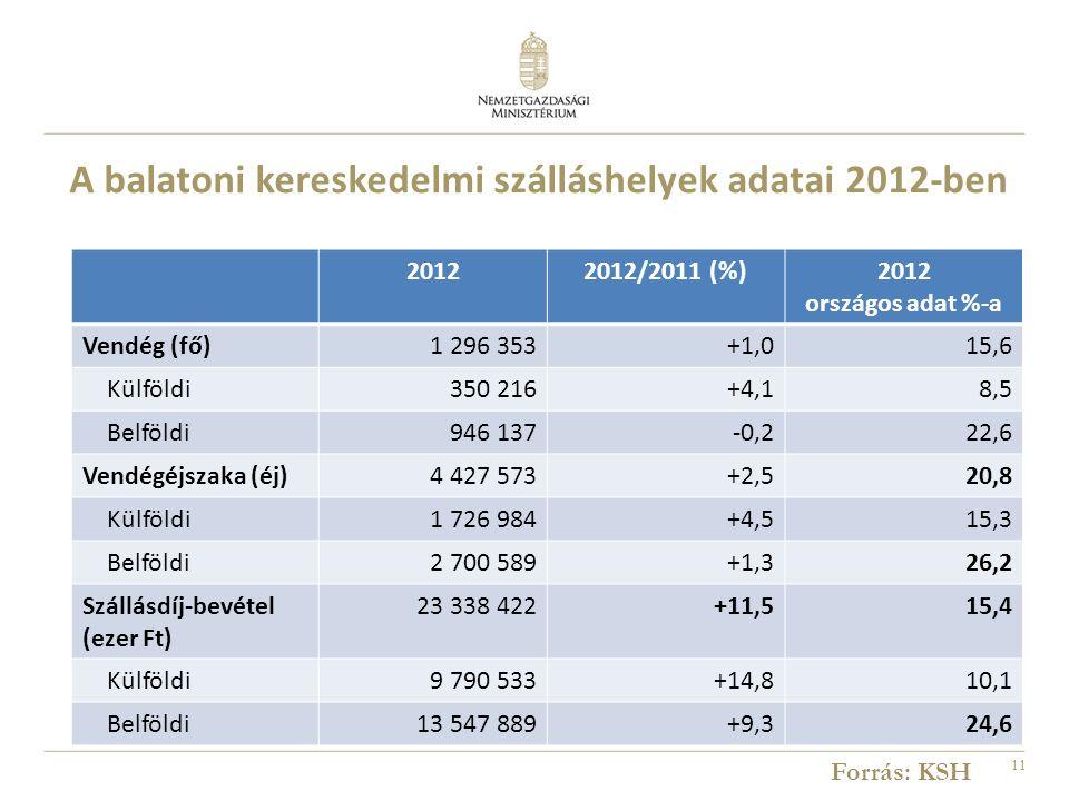 11 20122012/2011 (%)2012 országos adat %-a Vendég (fő)1 296 353+1,015,6 Külföldi350 216+4,18,5 Belföldi946 137-0,222,6 Vendégéjszaka (éj)4 427 573+2,520,8 Külföldi1 726 984+4,515,3 Belföldi2 700 589+1,326,2 Szállásdíj-bevétel (ezer Ft) 23 338 422+11,515,4 Külföldi9 790 533+14,810,1 Belföldi13 547 889+9,324,6 A balatoni kereskedelmi szálláshelyek adatai 2012-ben Forrás: KSH