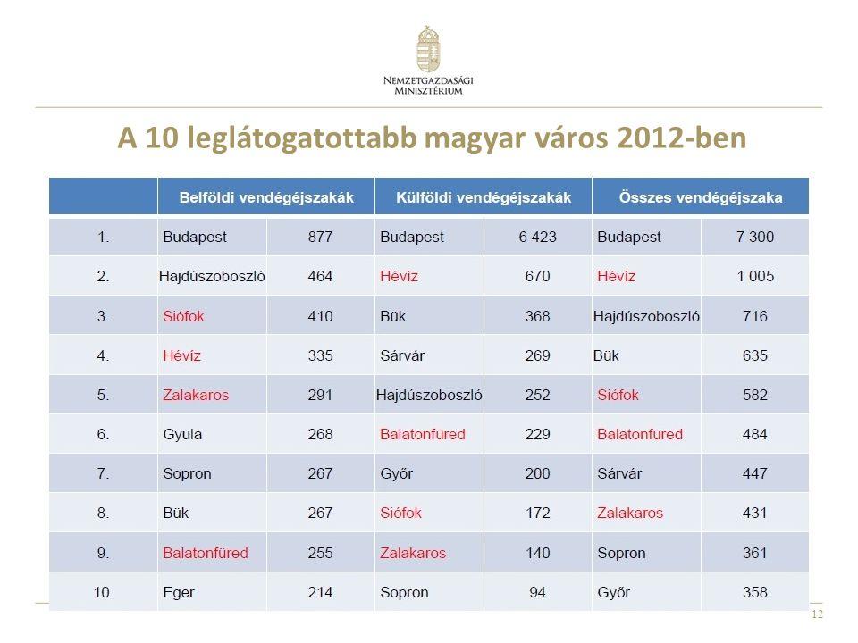 12 A 10 leglátogatottabb magyar város 2012-ben