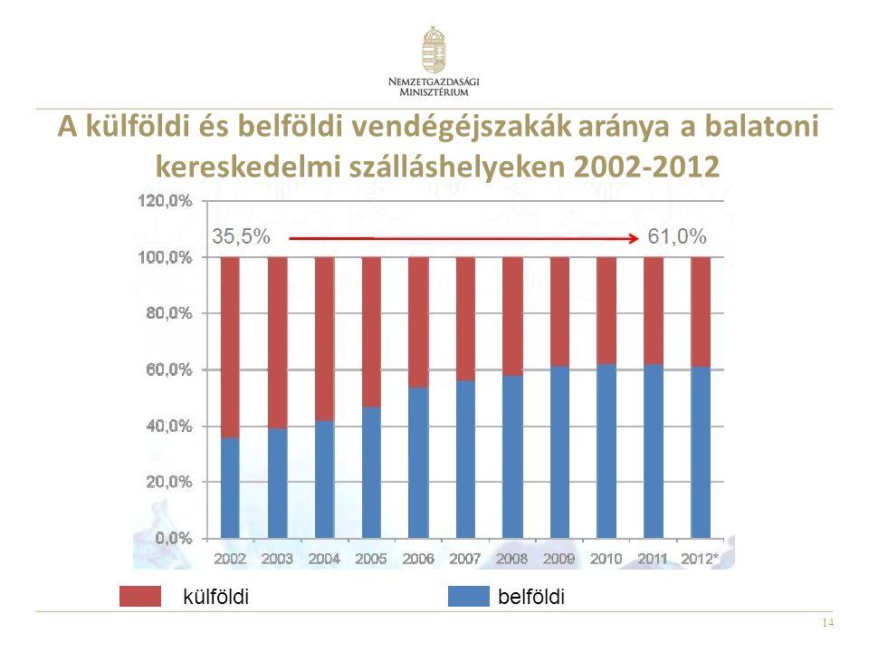 14 A külföldi és belföldi vendégéjszakák aránya a balatoni kereskedelmi szálláshelyeken 2002-2012 külföldibelföldi