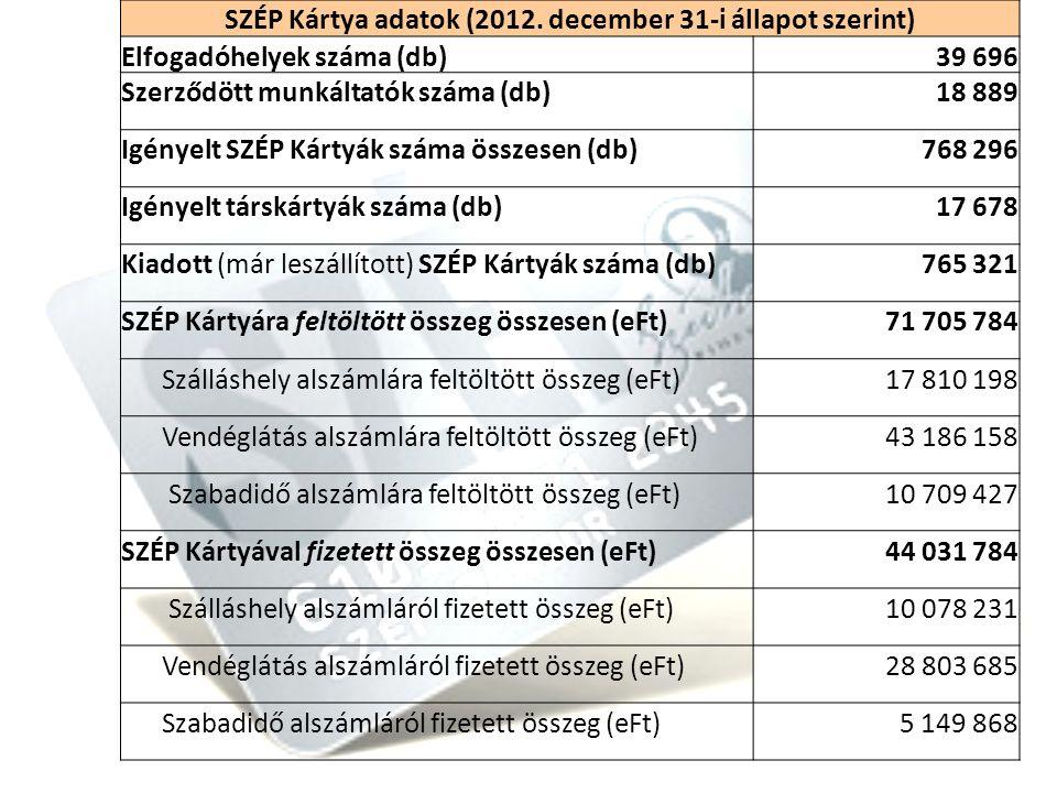 16 SZÉP Kártya adatok (2012.
