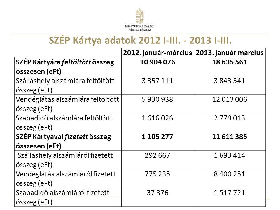 17 SZÉP Kártya adatok 2012 I-III. - 2013 I-III. 2012.
