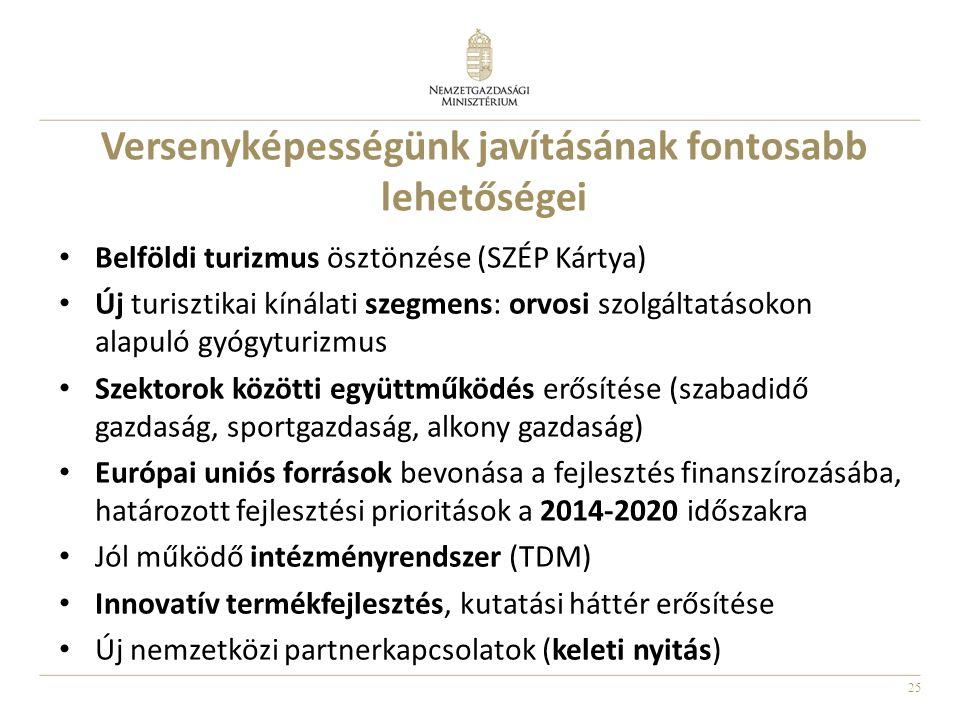 25 Versenyképességünk javításának fontosabb lehetőségei Belföldi turizmus ösztönzése (SZÉP Kártya) Új turisztikai kínálati szegmens: orvosi szolgáltatásokon alapuló gyógyturizmus Szektorok közötti együttműködés erősítése (szabadidő gazdaság, sportgazdaság, alkony gazdaság) Európai uniós források bevonása a fejlesztés finanszírozásába, határozott fejlesztési prioritások a 2014-2020 időszakra Jól működő intézményrendszer (TDM) Innovatív termékfejlesztés, kutatási háttér erősítése Új nemzetközi partnerkapcsolatok (keleti nyitás)