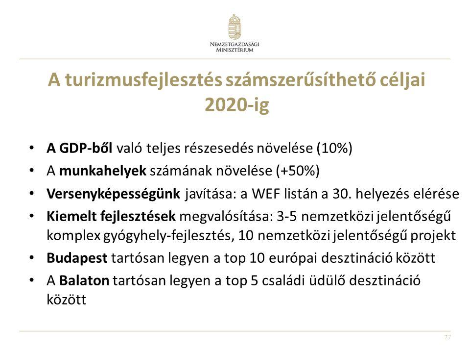27 A turizmusfejlesztés számszerűsíthető céljai 2020-ig A GDP-ből való teljes részesedés növelése (10%) A munkahelyek számának növelése (+50%) Versenyképességünk javítása: a WEF listán a 30.
