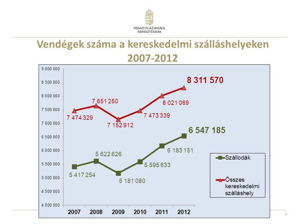 4 Vendégek száma a kereskedelmi szálláshelyeken 2007-2012
