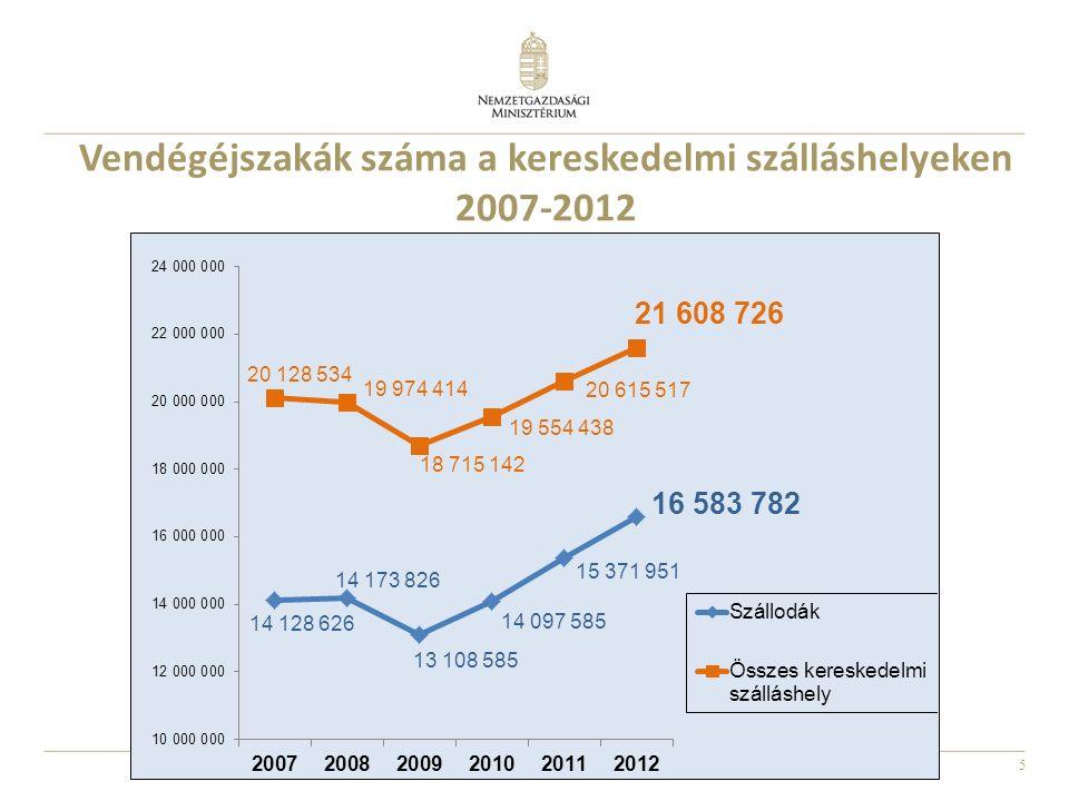 5 Vendégéjszakák száma a kereskedelmi szálláshelyeken 2007-2012