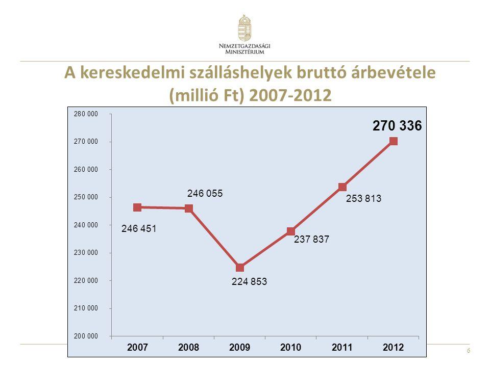 6 A kereskedelmi szálláshelyek bruttó árbevétele (millió Ft) 2007-2012
