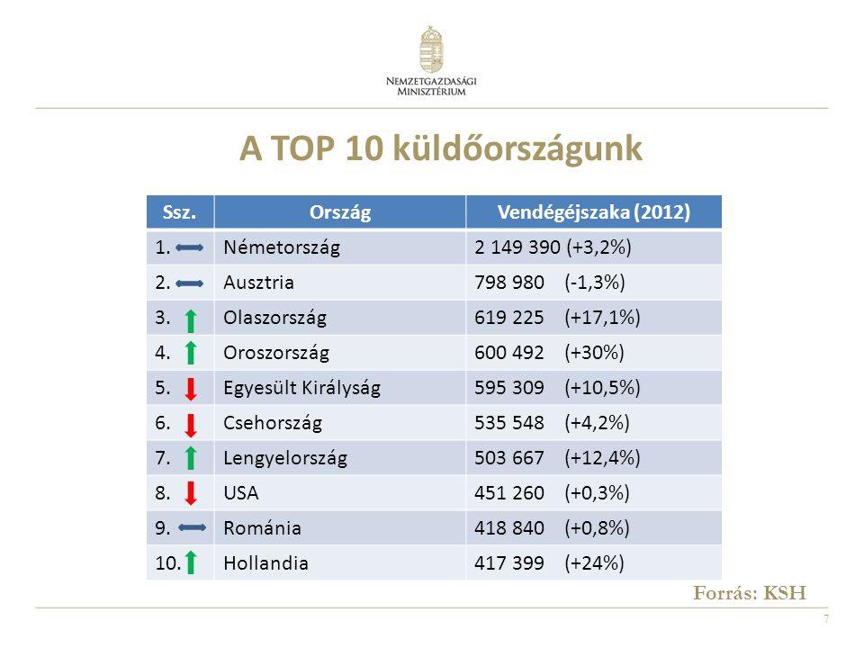 7 Ssz.OrszágVendégéjszaka (2012) 1.Németország2 149 390 (+3,2%) 2.Ausztria798 980 (-1,3%) 3.Olaszország619 225 (+17,1%) 4.Oroszország600 492 (+30%) 5.Egyesült Királyság595 309 (+10,5%) 6.Csehország535 548 (+4,2%) 7.Lengyelország503 667 (+12,4%) 8.USA451 260 (+0,3%) 9.Románia418 840 (+0,8%) 10.Hollandia417 399 (+24%) A TOP 10 küldőországunk Forrás: KSH