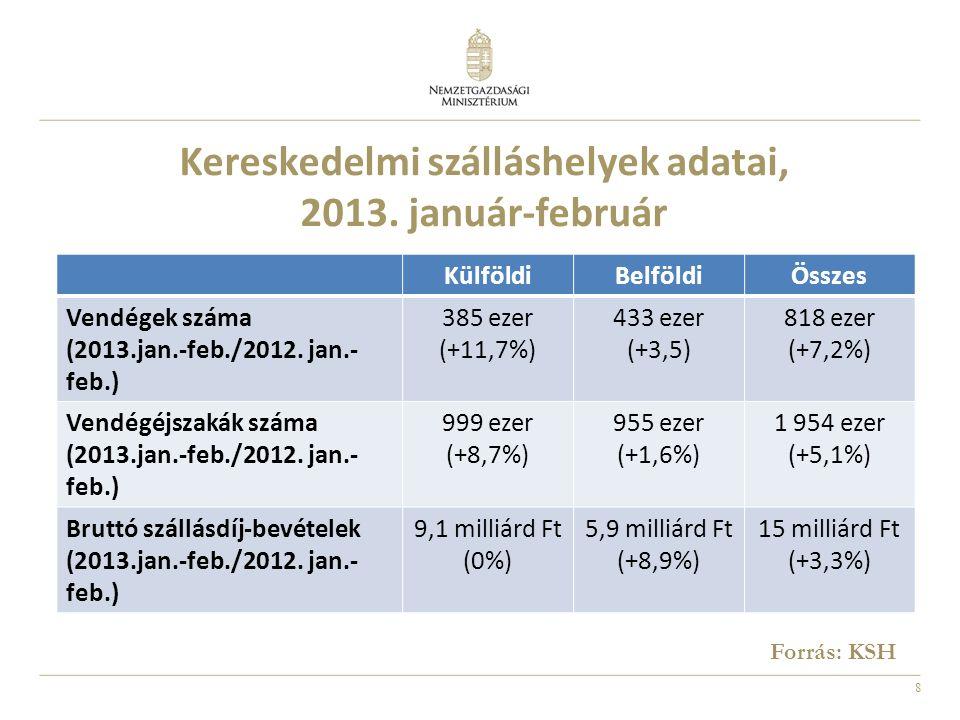 8 Kereskedelmi szálláshelyek adatai, 2013.