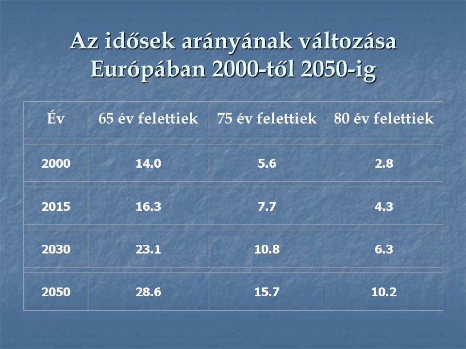 Az idősek arányának változása Európában 2000-től 2050-ig Év65 év felettiek75 év felettiek80 év felettiek 200014.05.6 2.8 2015 16.37.74.3 203023.1 10.8