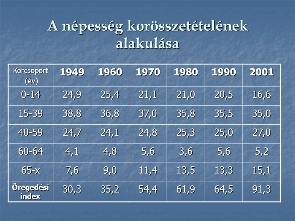 A népesség korösszetételének alakulása Korcsoport (év) (év)194919601970198019902001 0-1424,925,421,121,020,516,6 15-3938,836,837,035,835,535,0 40-5924