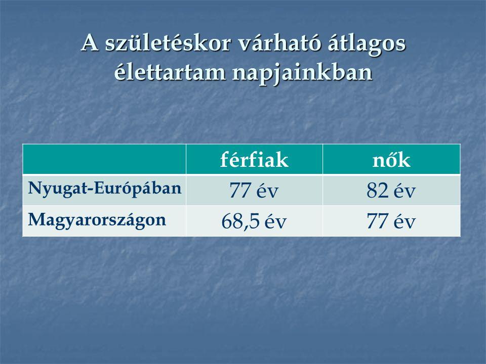 A születéskor várható átlagos élettartam napjainkban férfiaknők Nyugat-Európában 77 év82 év Magyarországon 68,5 év77 év