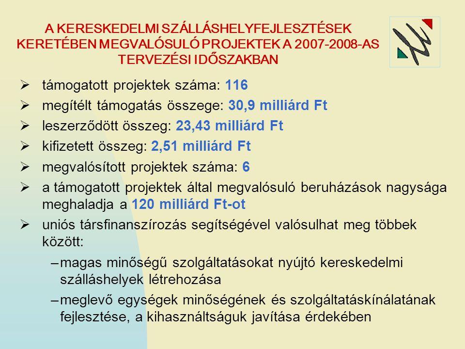 A KERESKEDELMI SZÁLLÁSHELYFEJLESZTÉSEK KERETÉBEN MEGVALÓSULÓ PROJEKTEK A 2007-2008-AS TERVEZÉSI IDŐSZAKBAN  támogatott projektek száma: 116  megítélt támogatás összege: 30,9 milliárd Ft  leszerződött összeg: 23,43 milliárd Ft  kifizetett összeg: 2,51 milliárd Ft  megvalósított projektek száma: 6  a támogatott projektek által megvalósuló beruházások nagysága meghaladja a 120 milliárd Ft-ot  uniós társfinanszírozás segítségével valósulhat meg többek között: –magas minőségű szolgáltatásokat nyújtó kereskedelmi szálláshelyek létrehozása –meglevő egységek minőségének és szolgáltatáskínálatának fejlesztése, a kihasználtságuk javítása érdekében