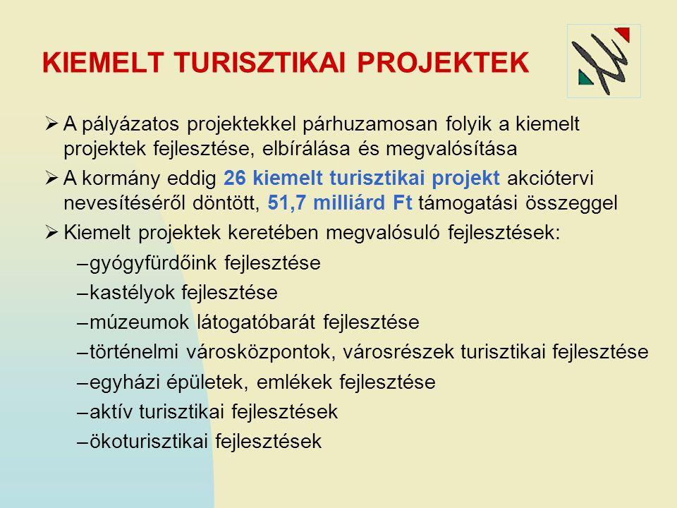 KIEMELT TURISZTIKAI PROJEKTEK  A pályázatos projektekkel párhuzamosan folyik a kiemelt projektek fejlesztése, elbírálása és megvalósítása  A kormány eddig 26 kiemelt turisztikai projekt akciótervi nevesítéséről döntött, 51,7 milliárd Ft támogatási összeggel  Kiemelt projektek keretében megvalósuló fejlesztések: –gyógyfürdőink fejlesztése –kastélyok fejlesztése –múzeumok látogatóbarát fejlesztése –történelmi városközpontok, városrészek turisztikai fejlesztése –egyházi épületek, emlékek fejlesztése –aktív turisztikai fejlesztések –ökoturisztikai fejlesztések