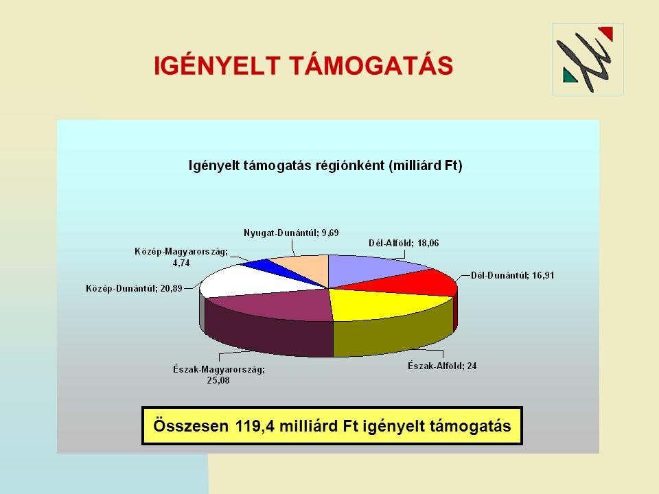IGÉNYELT TÁMOGATÁS Összesen 119,4 milliárd Ft igényelt támogatás