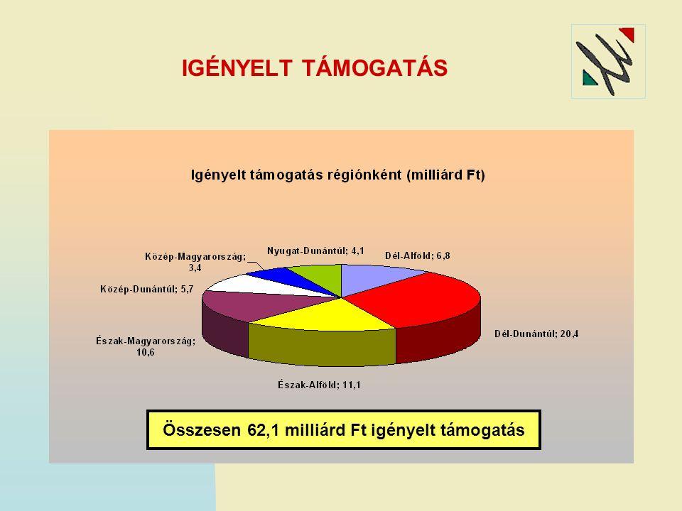 IGÉNYELT TÁMOGATÁS Összesen 62,1 milliárd Ft igényelt támogatás