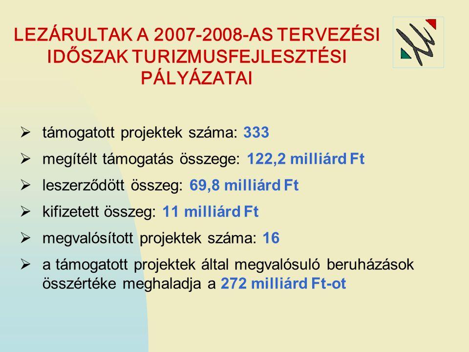  támogatott projektek száma: 333  megítélt támogatás összege: 122,2 milliárd Ft  leszerződött összeg: 69,8 milliárd Ft  kifizetett összeg: 11 milliárd Ft  megvalósított projektek száma: 16  a támogatott projektek által megvalósuló beruházások összértéke meghaladja a 272 milliárd Ft-ot LEZÁRULTAK A 2007-2008-AS TERVEZÉSI IDŐSZAK TURIZMUSFEJLESZTÉSI PÁLYÁZATAI