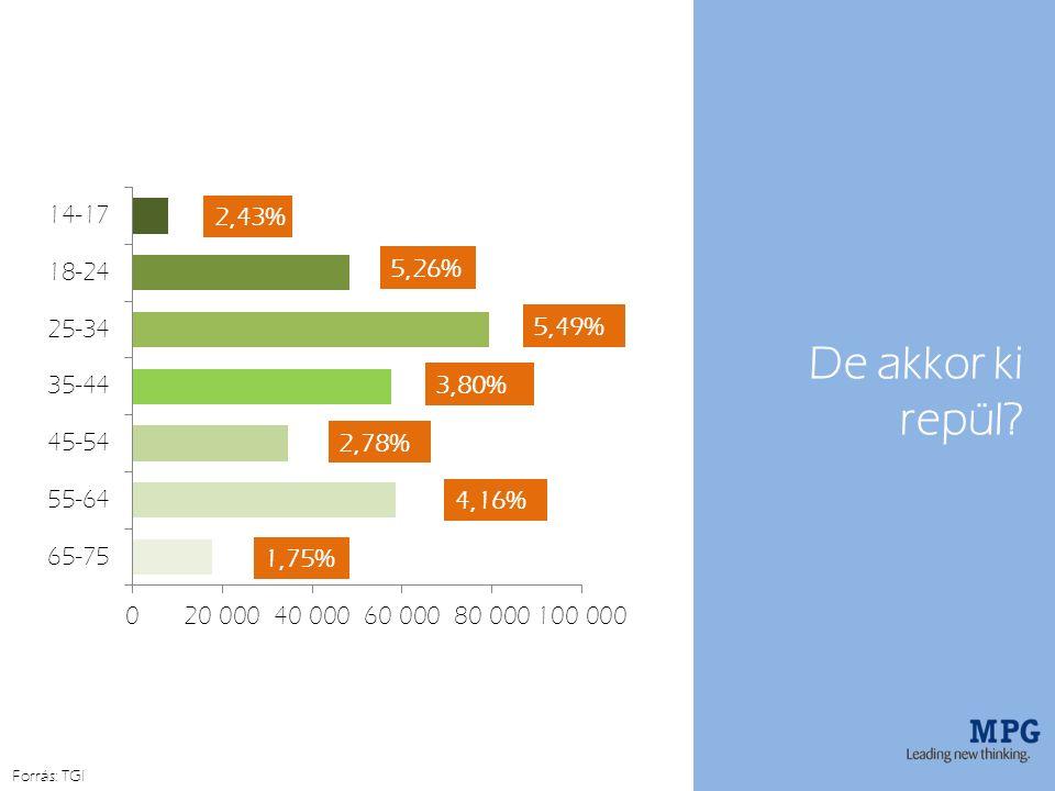 De akkor ki repül Forrás: TGI 2,43% 5,26% 5,49% 3,80% 2,78% 4,16% 1,75%