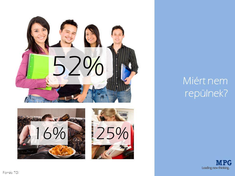 Miért nem repülnek 52% 16%25% Forrás: TGI