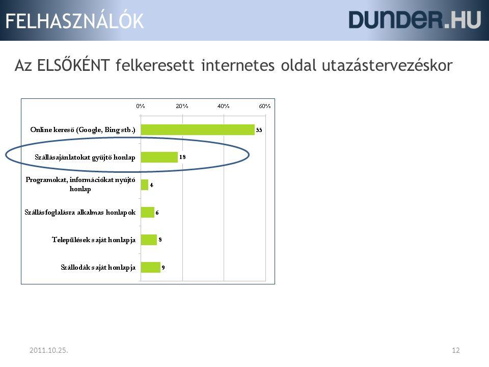 FELHASZNÁLÓK 2011.10.25.12 Az ELSŐKÉNT felkeresett internetes oldal utazástervezéskor